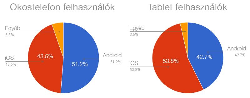 Mobil és tablet felhasználók aránya